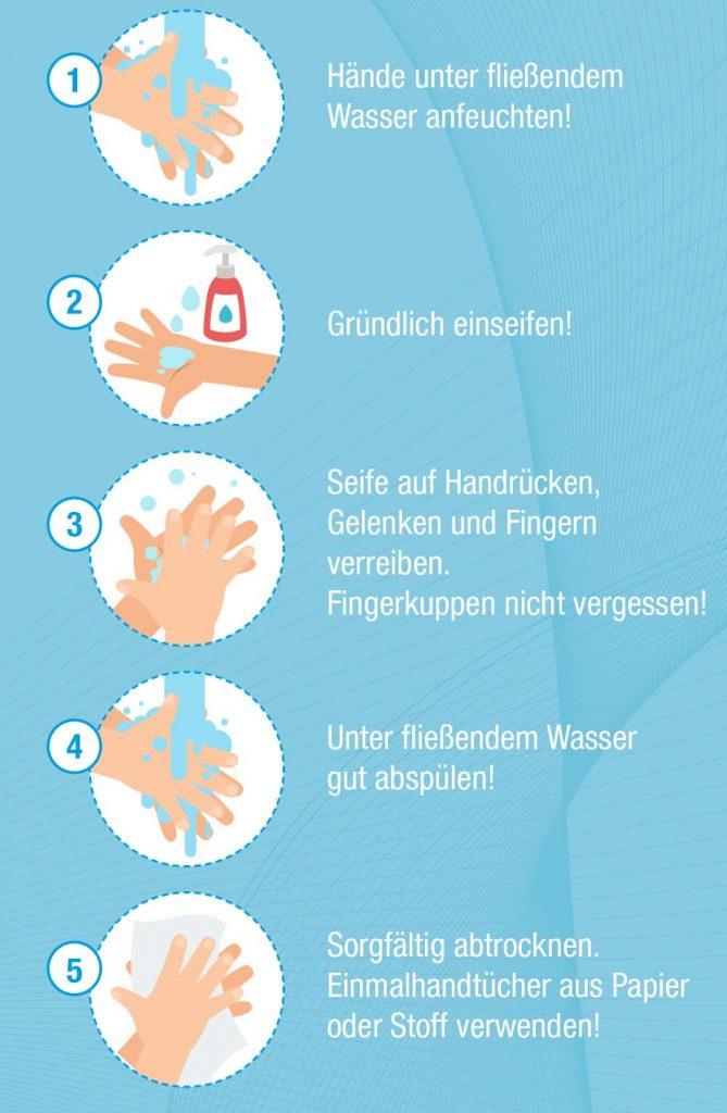 Händewaschen - so geht's richtig!